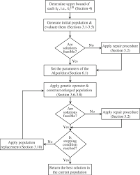 The Flow Chart Of The Proposed Hgas Download Scientific
