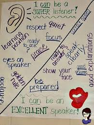 Accountable Talk Anchor Chart Just 23 Totally Perfect 4th Grade Anchor Charts Weareteachers