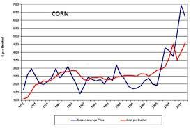 Historical Grain Charts Grain Prices Historical Trending
