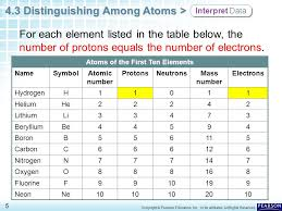Chapter 4 Atomic Structure 4.3 Distinguishing Among Atoms - ppt ...