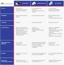 Microsoft Dynamics Gp Erp Software Toronto Bdo It Solutions