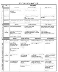 developmental milestones chart developmental milestones social behaviors by vera school nurse