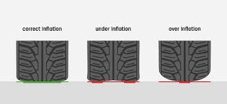 Tyre Pressure Conversion Chart Bar To Psi How To Measure Tyre Pressure