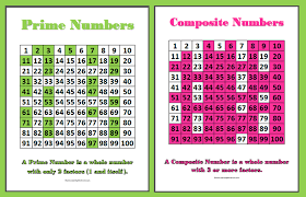 Composite Numbers Up To 100 Chart Number Place Value Mrs Russells Classroom