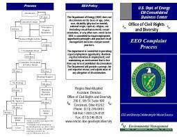Eeo Process Chart Eeo Complaint Brochure