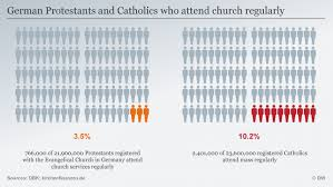6 Facts About Catholic And Protestant Influence In Germany