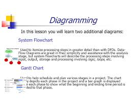 Flow Charts In System Analysis And Design Bif703 System Analysis Design Diagramming Part Ii
