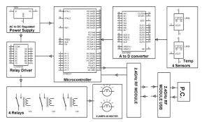scada block diagram ireleast info scada system architecture types and applications wiring block