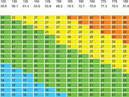 Bmi Scale Chart Download Easybusinessfinance Net