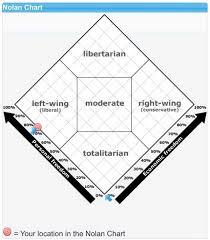 The Nolan Chart Where Do You Stand Politically