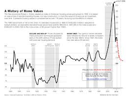 Wealth Chart 100 Years House Pricing Get In Or Get Out 100 Year Chart Where We
