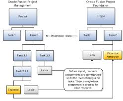 oracle project portfolio management cloud defining and managing  importing project plans from oracle fusion project management