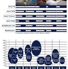 Metzeler Me888 Tire Pressure Chart 23 Abiding Metzeler Tire Pressure Chart
