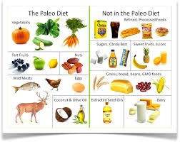 Paleo Chart Paleo Diet Food Chart Open Sky Fitness