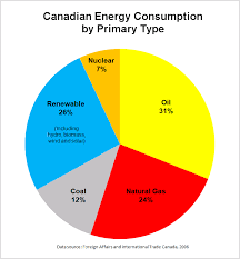 Fuel Economy Chart Canada File Canadian Energy Consumption By Type Png Wikimedia Commons
