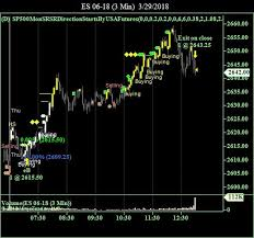 S P 500 Stock Index Emini Futures Trading