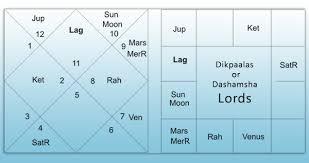 Dikpaalas Or Dashamsha Lords Astrogurukul