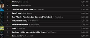 Top Ten Aria Charts Its All About Post Malone On This Weeks Pop Charts