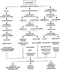 Реферат Деловое общение и его особенности com Банк  Денотатный граф 1