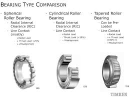 types of bearings. for example, planet carriers and low-speed bearings work with some thrust load but generally have a low failure rate. types of