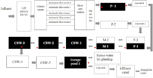 Figure 1 From Treatment Efficiency In Wastewater Treatment