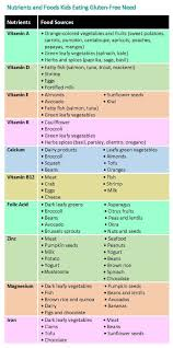 Gluten In Grains Chart Gluten Free Shopping Tips For Parents Healthychildren Org