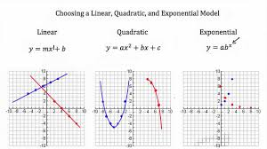 modeling linear functions quadratic functions exponential functions pt 1 you