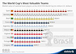 Spanish Music Charts 2014 Chart The World Cups Most Valuable Teams Statista