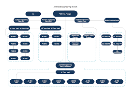 Business Board Org Chart
