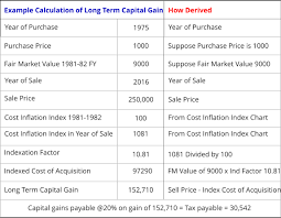 Property Purchase Before 1981 How To Calculate Capital Gain