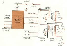 all about ignition system primary circuit of an ignition system a an electronic distributorless ignition system schematic