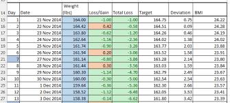 Biggest Loser Weight Loss Chart Masaran F