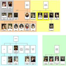 family relations in pride and prejudice dear jane austen  family relations in pride and prejudice