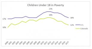 Colorados Child Poverty Rate Reaches Lowest Level Since