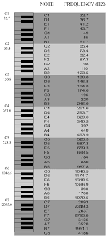 Piano Frequency Chart Keyboard Notes Frequency Chart Music Theory Piano