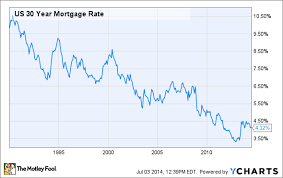 Home Interest Rates Chart Dont Let Low 30 Year Mortgage Rates Make You Buy A House