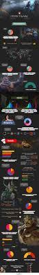 gaming on demand viral infographics dota 2