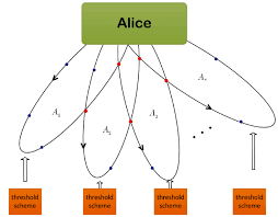 Color Online A Flow Chart For The Access Structure A1