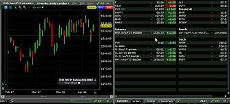 Interactive Brokers Chart Tutorial Tws Version 949 Release Notes Interactive Brokers