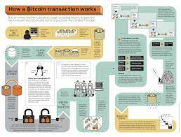 Therefore, the higher you are willing to pay for the verification of your transaction, the faster the miners are likely to process it. Pulling The Blockchain Apart The Transaction Life Cycle By Edzo Botjes Itnext