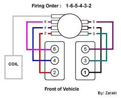 solved distributor firing order on 1996 gmc jimmy fixya here is the firing order diagram for that vehicle to help assist you and let me know if you require any further assistance