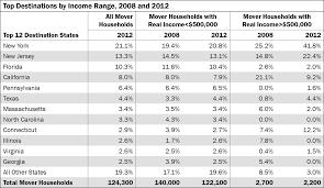 If Choosing Suburbs Surge In Nyc High Wage Earners Choosing