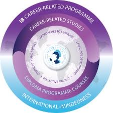 international baccalaureate® ib diploma program dp and career  ibcc logo