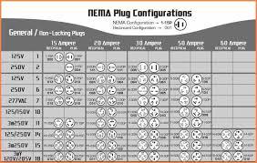 Nema Plug Chart 05fd4e5f6725d1d5d9b0130db099044d Email