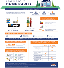 Home Equity Line Of Credit Tax Deductible Canada