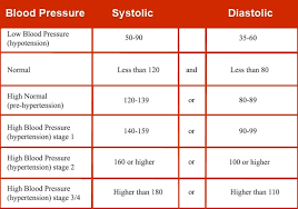 blood pressure charts for adults a natural way for lower blood pressure try crystals crystals