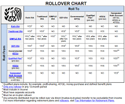 Irs Rollover Chart 2019 Irs Rollover Chart Personal Finance Roth Ira Roth Account