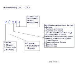 Obd Ii Code Chart Obd Ii Simply Explained Bat Auto Technical