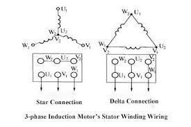 three phase induction motor construction ato com 3 phase induction motor terminal connection diagram three phase induction motor stator winding wiring diagram