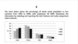 Population Bar Chart C The Chart Below Show The Percentage Of Whole World